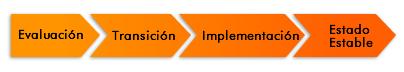 ProfitLine_Proceso_Implementacion_BPO